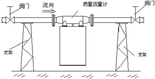热式气体质量流量计 科氏力质量流量计 复合型质量流量计